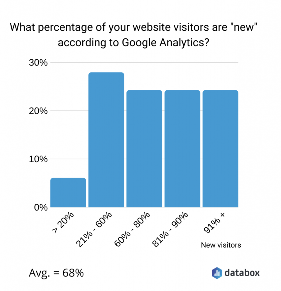 new vs returning visitors to a website